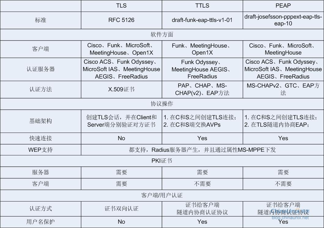 EAP-TLS、TTLS、PEAP